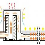 Kako napraviti raketnu peć