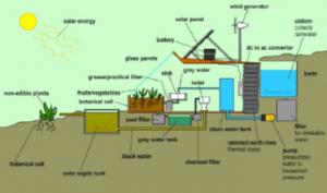 sistem za vodu