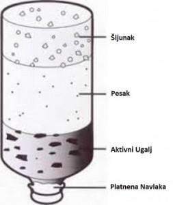 filter za vodu uradi sam