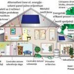 Kako sagraditi održiv objekat (foto)